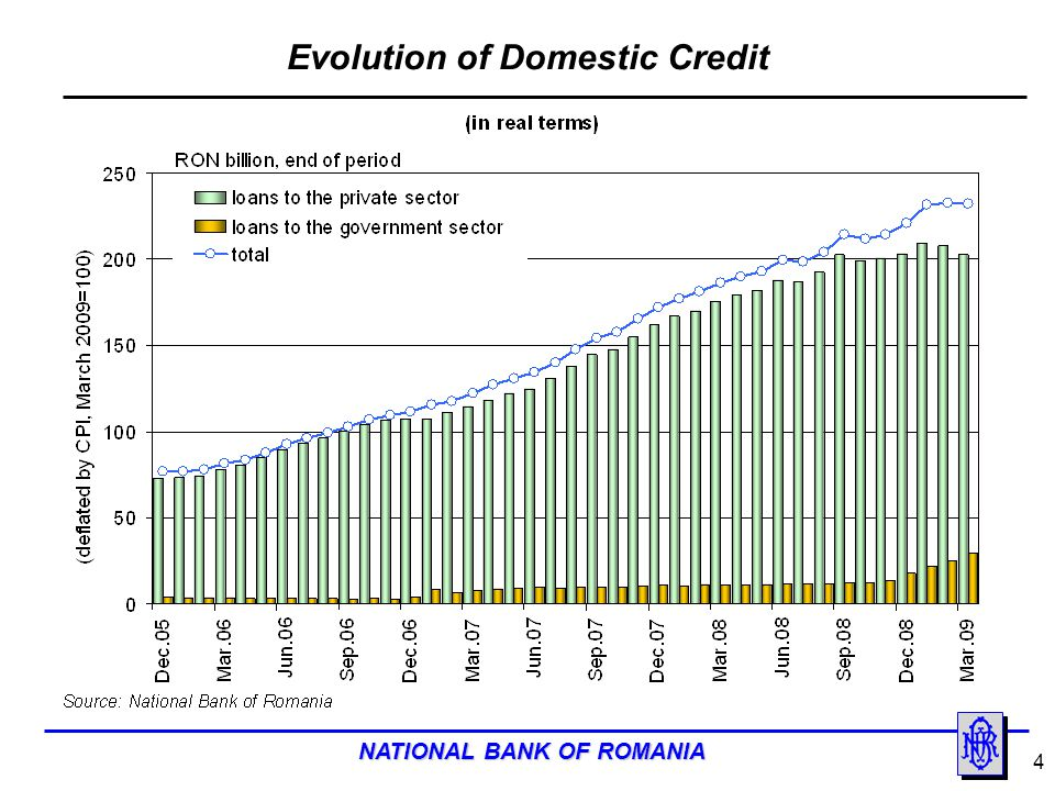 Evolution of Domestic Credit