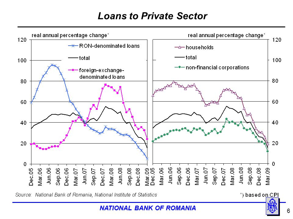 Loans to Private Sector