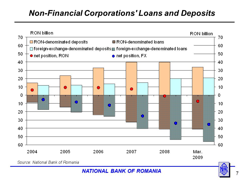 Non-Financial Corporations Loans and Deposits