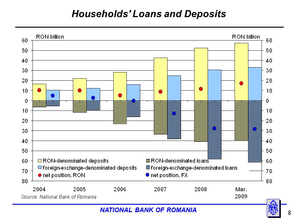 Households Loans and Deposits