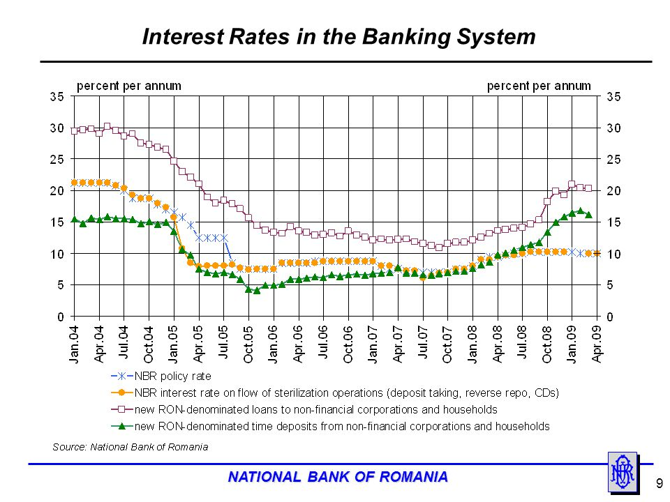 Interest Rates in the Banking System