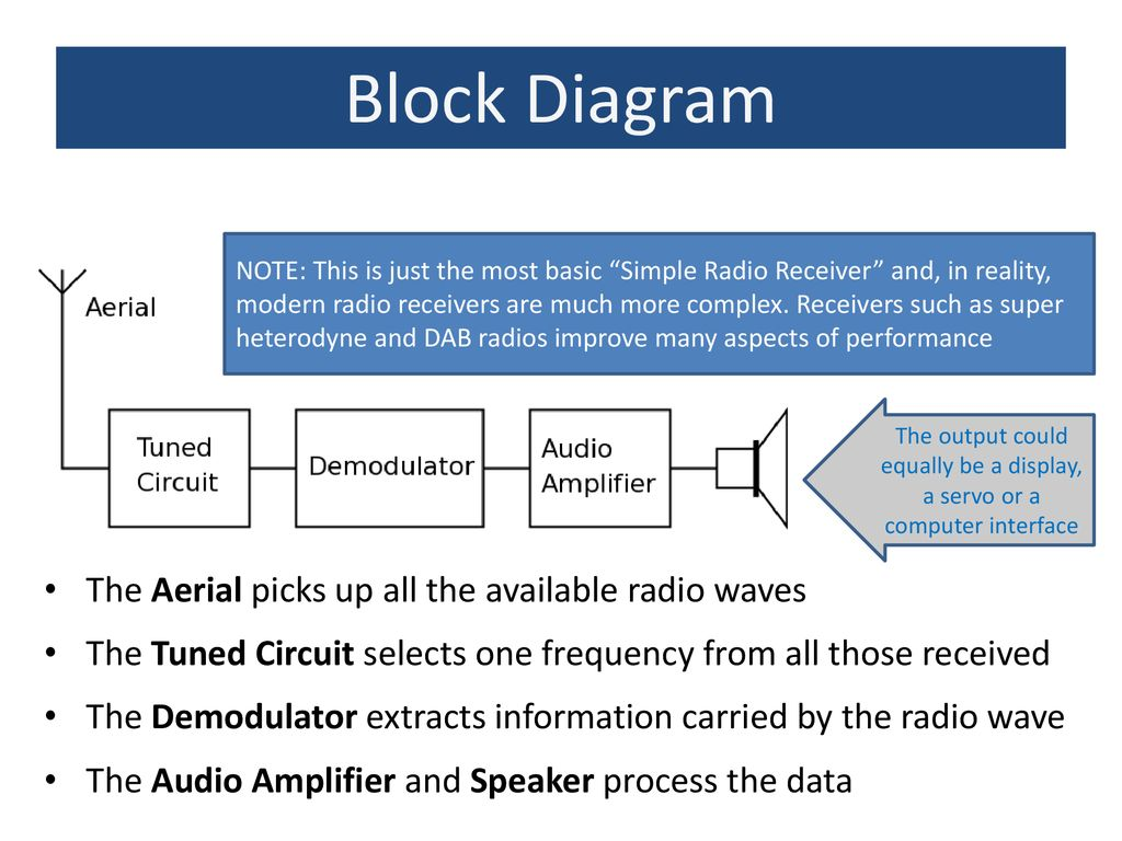 Radio AIM: To understand the parts of a simple A M  radio