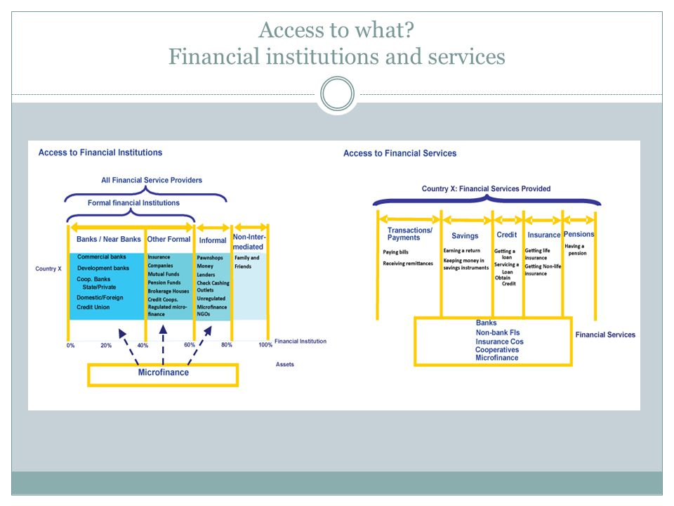 Access to what Financial institutions and services