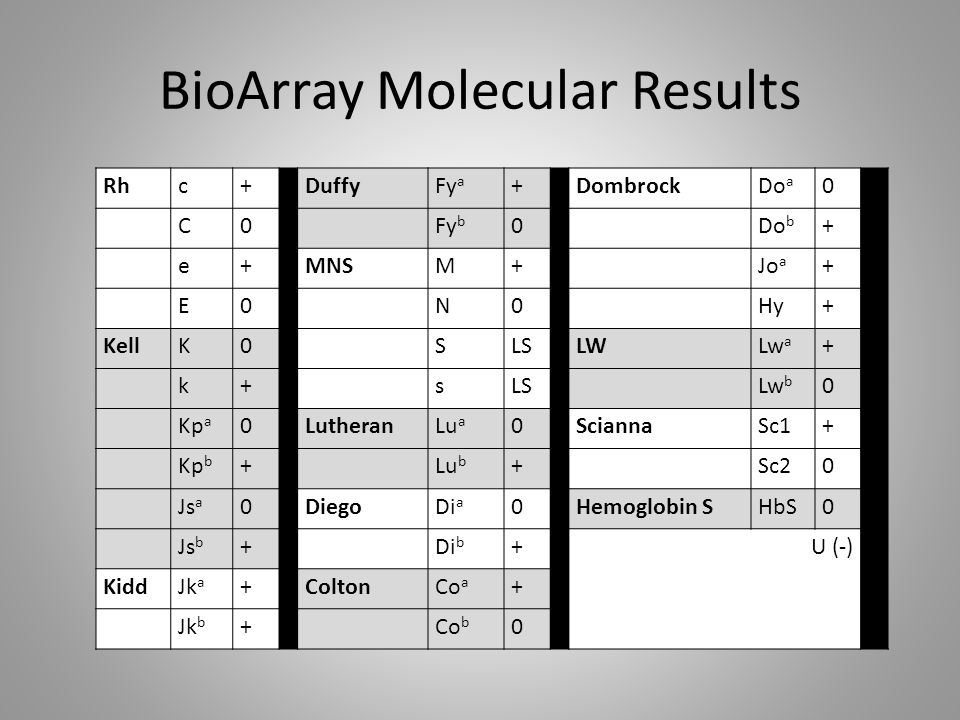 BioArray Molecular Results