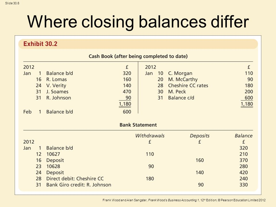 Where closing balances differ