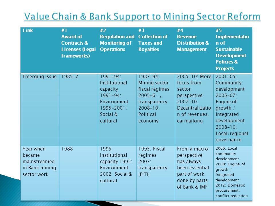 Value Chain & Bank Support to Mining Sector Reform