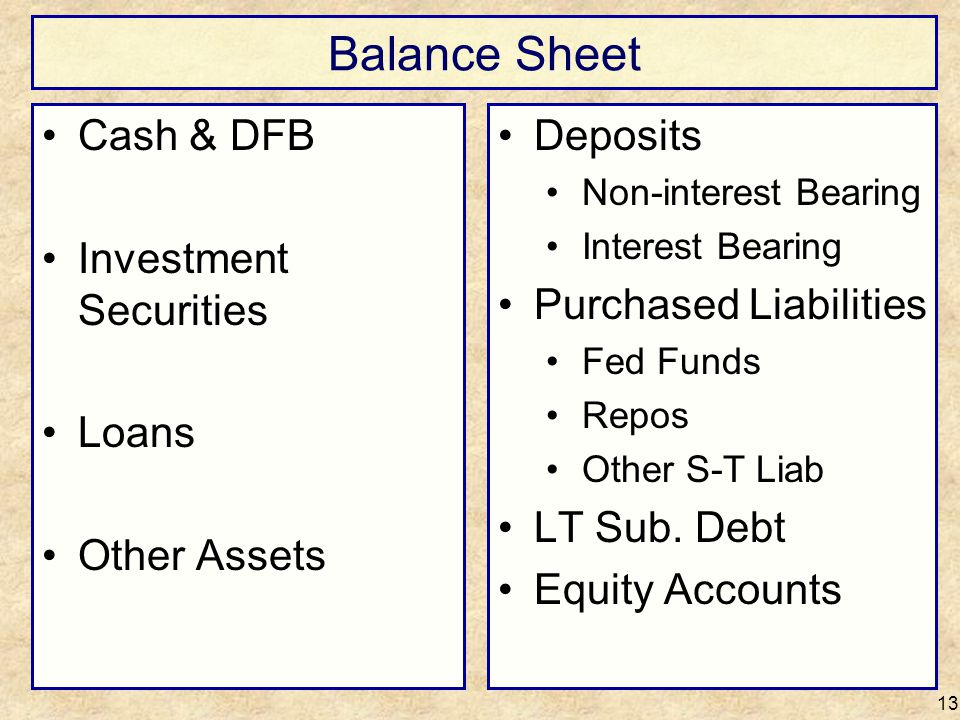 Balance Sheet Cash & DFB Investment Securities Loans Other Assets