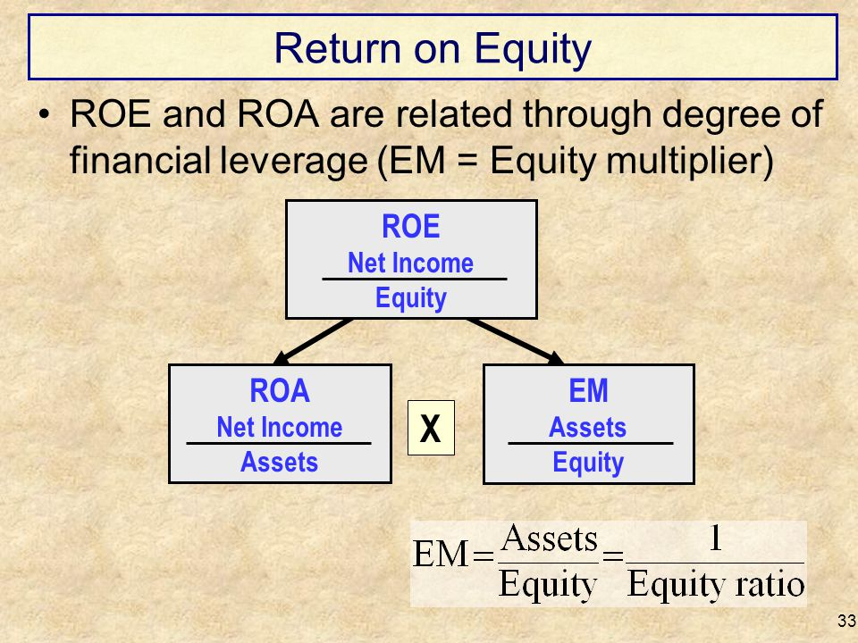 Return on Equity ROE and ROA are related through degree of financial leverage (EM = Equity multiplier)