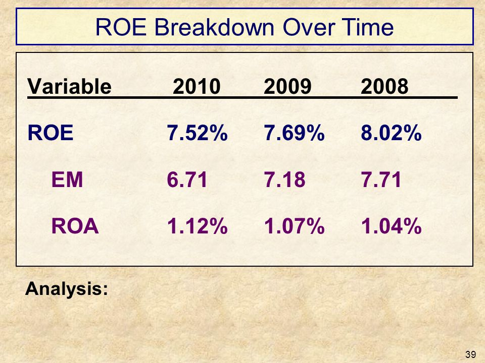 ROE Breakdown Over Time