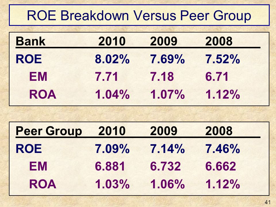 ROE Breakdown Versus Peer Group