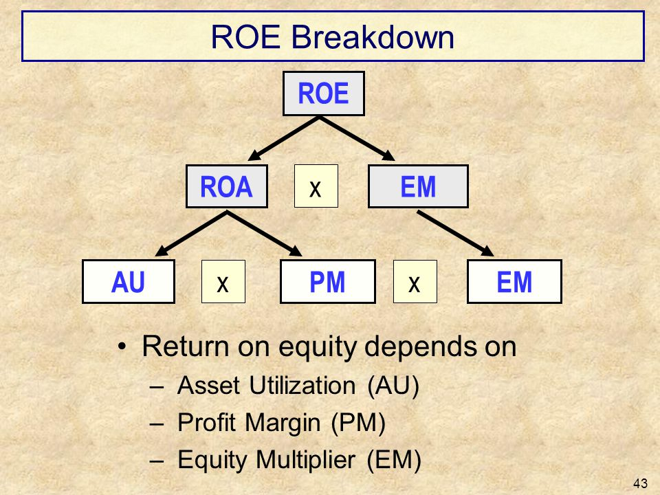 ROE Breakdown ROE ROA x EM AU x PM x EM Return on equity depends on