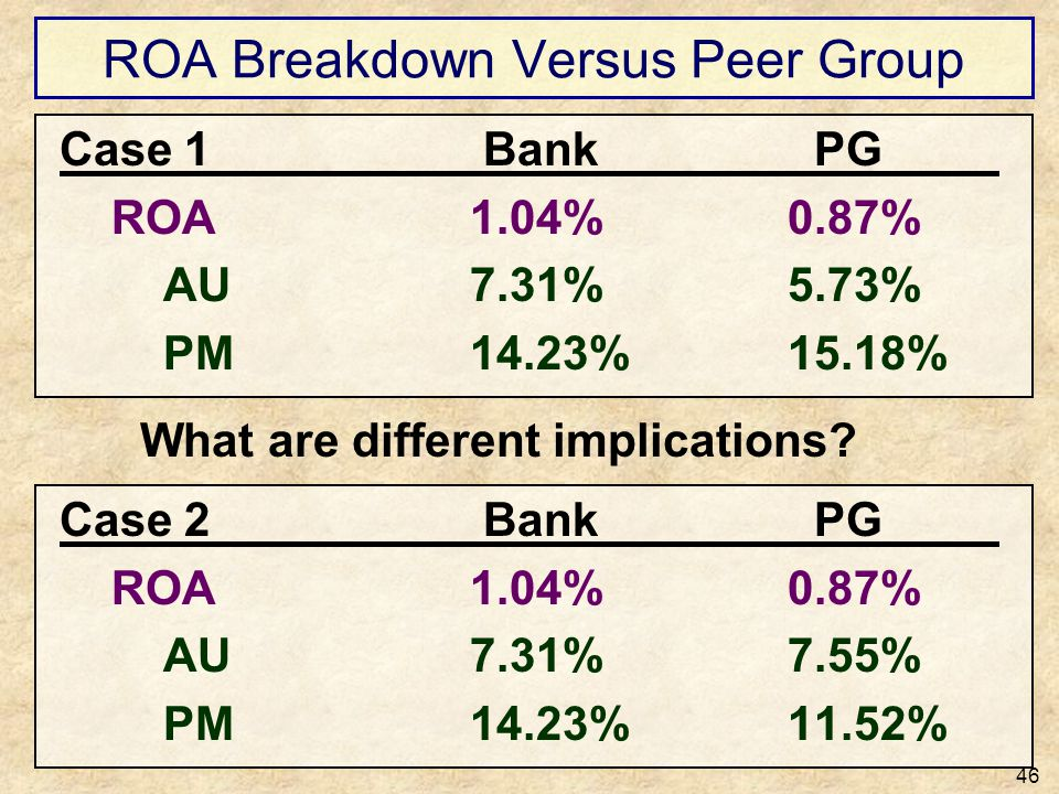 ROA Breakdown Versus Peer Group