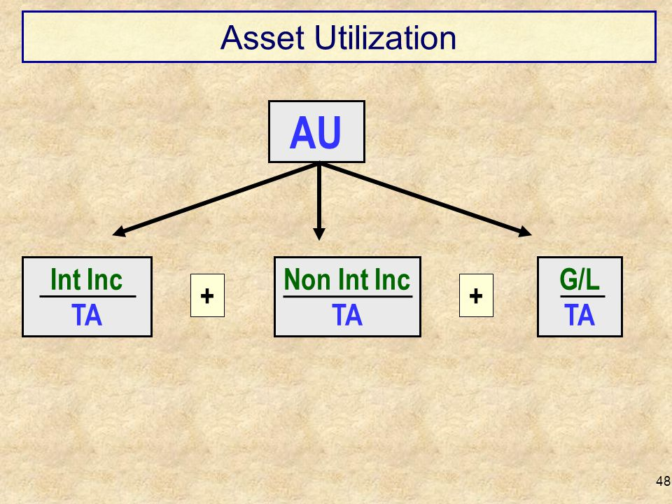 Asset Utilization AU Int Inc TA Non Int Inc TA G/L TA + +