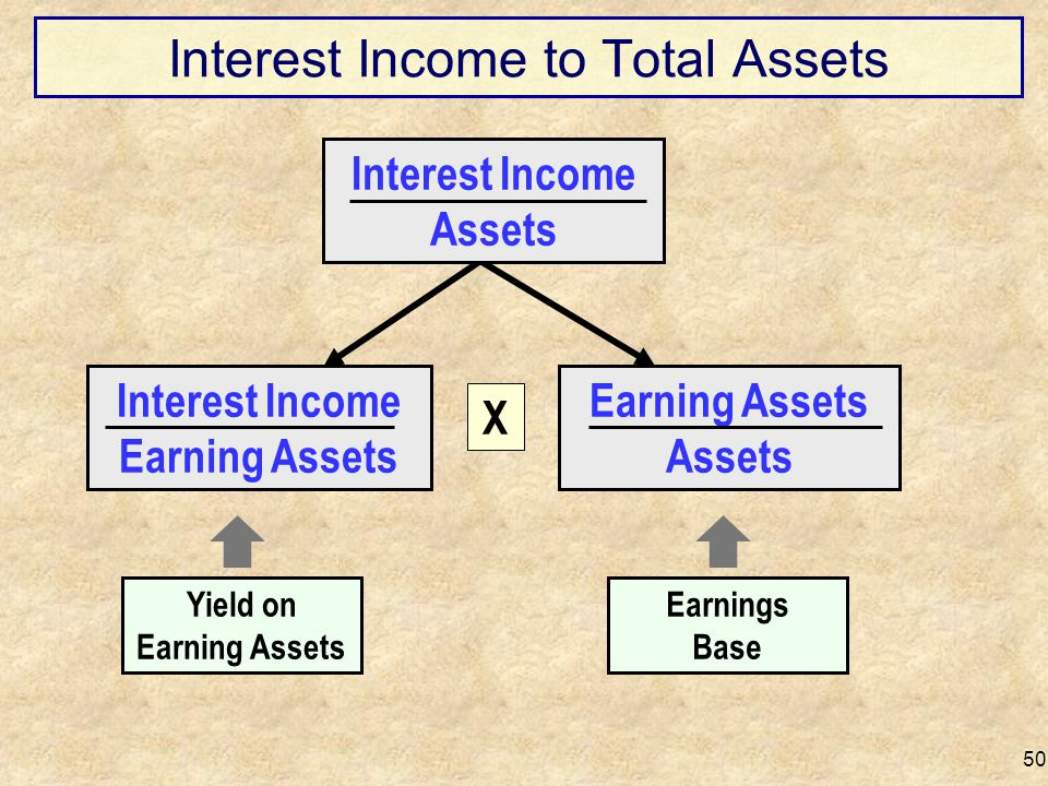 Interest Income to Total Assets