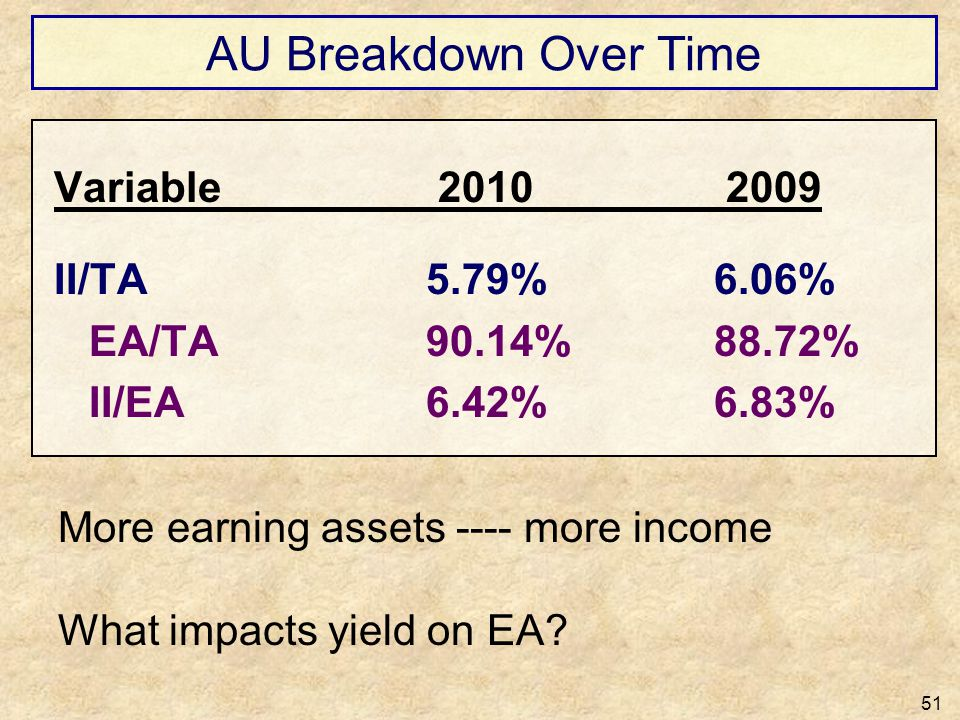 AU Breakdown Over Time Variable 2010 2009 II/TA 5.79% 6.06%