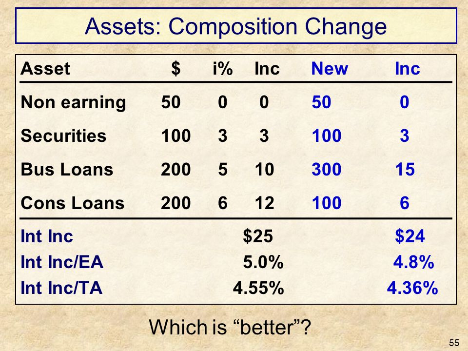 Assets: Composition Change