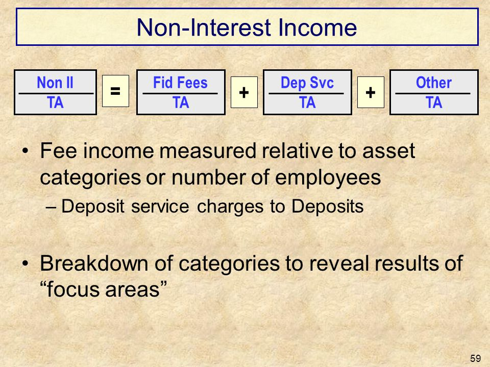Non-Interest Income = + +