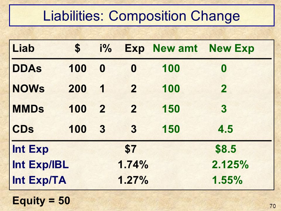 Liabilities: Composition Change