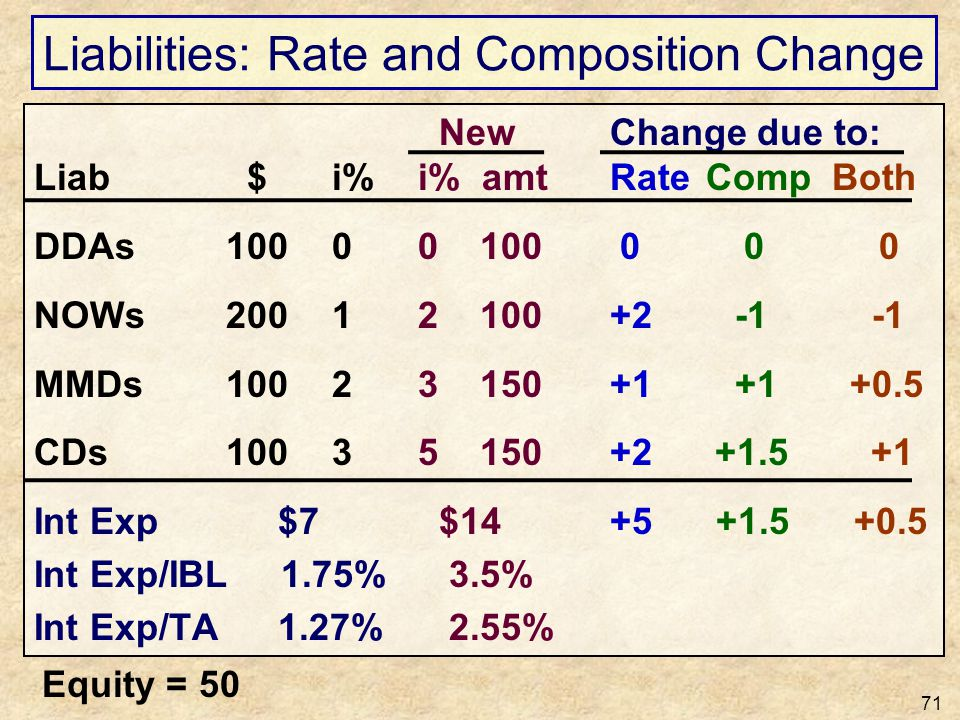 Liabilities: Rate and Composition Change