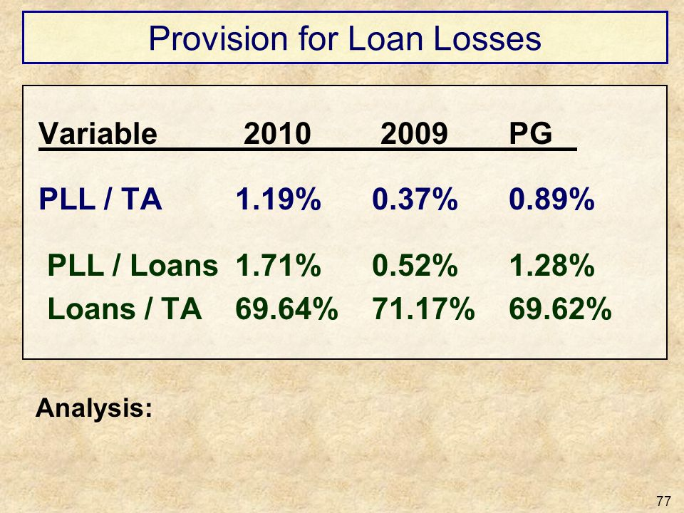 Provision for Loan Losses