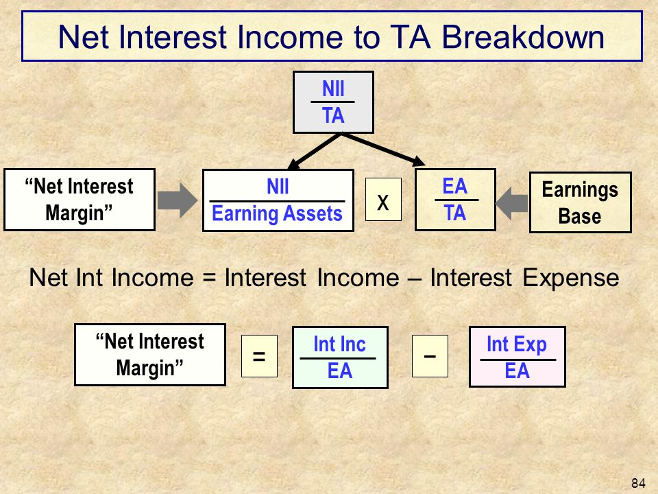Net Interest Income to TA Breakdown