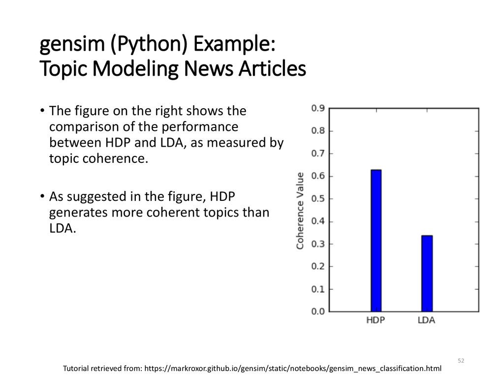 An Overview of Topic Modeling - ppt download