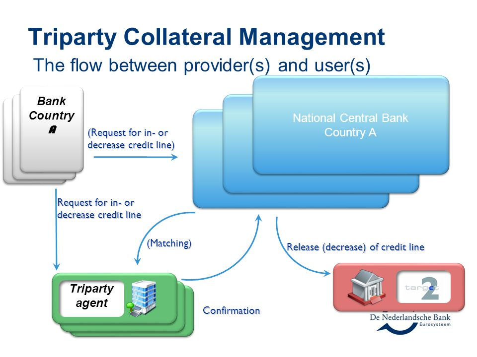 Triparty Collateral Management