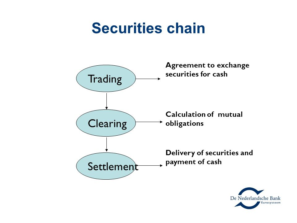 Securities chain Trading Clearing Settlement