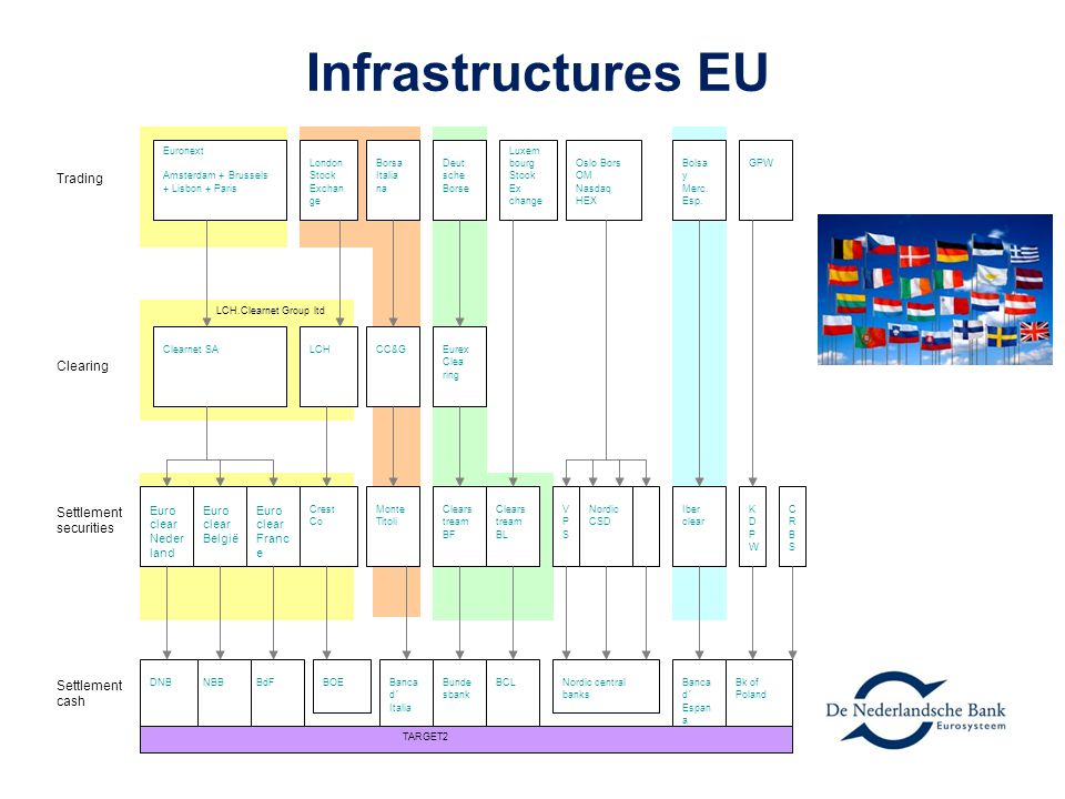 Infrastructures EU Trading Clearing Settlement securities