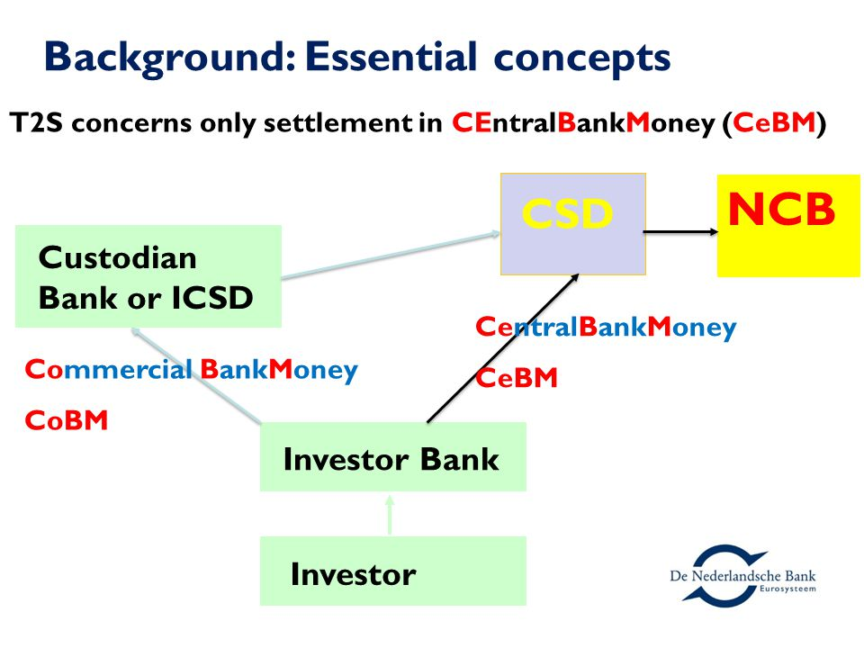 NCB CSD Background: Essential concepts Custodian Bank or ICSD