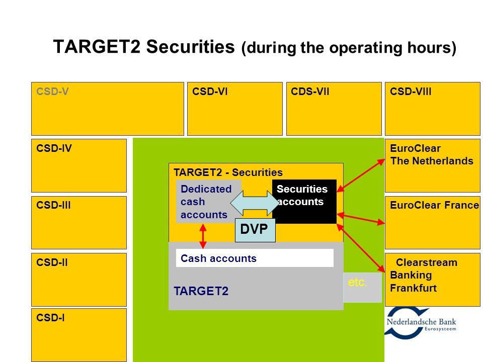 TARGET2 Securities (during the operating hours)