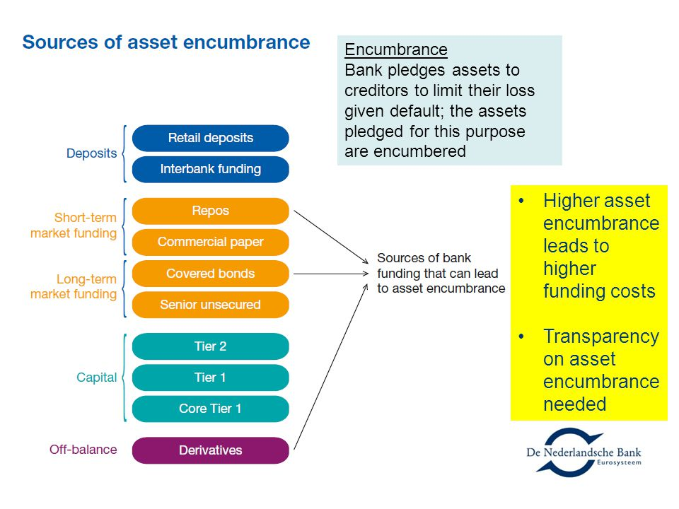 Higher asset encumbrance leads to higher funding costs