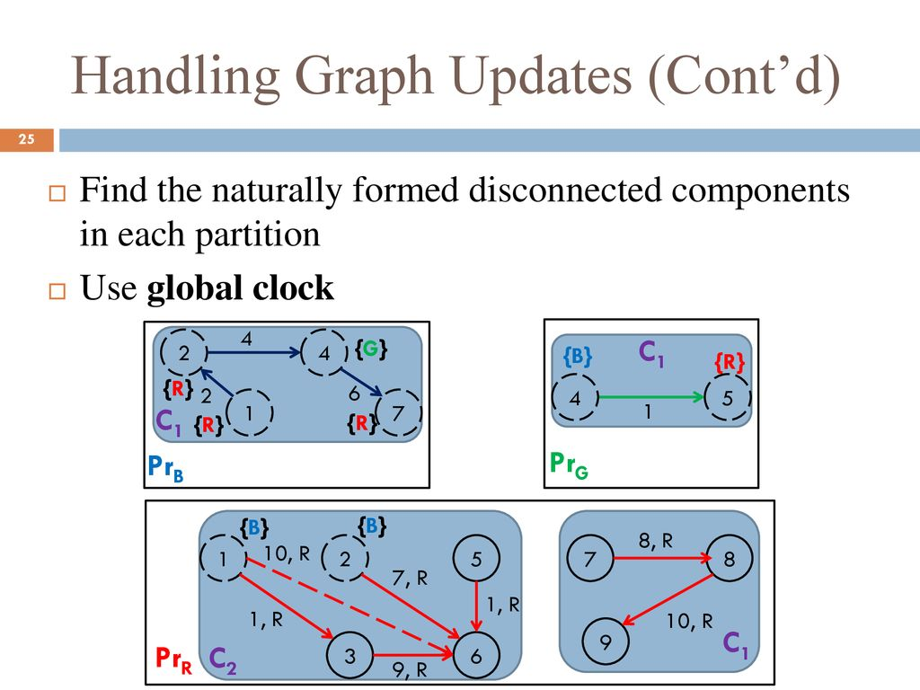 Graph Indexing for Shortest-Path Finding over Dynamic Sub