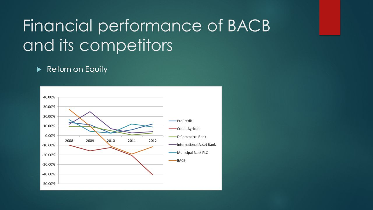 Financial performance of BACB and its competitors