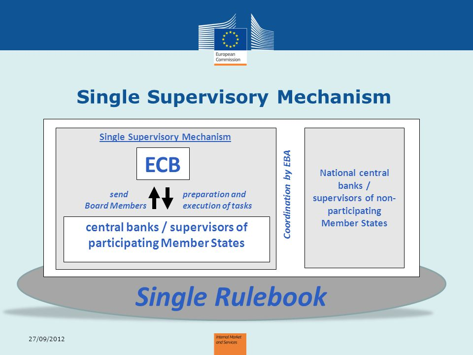 Single Rulebook ECB Single Supervisory Mechanism