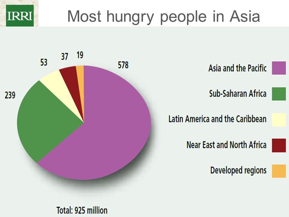 Most hungry people in Asia