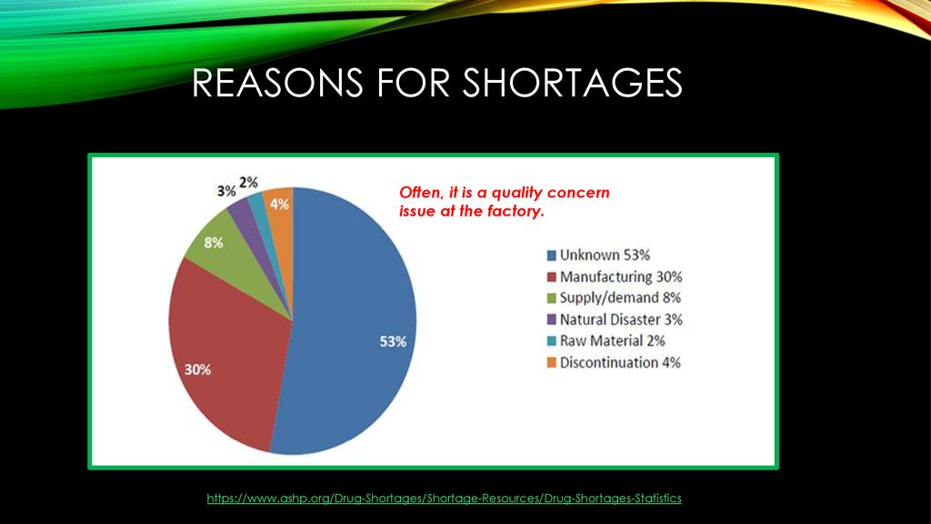 Drug Shortages in anesthesia - ppt download