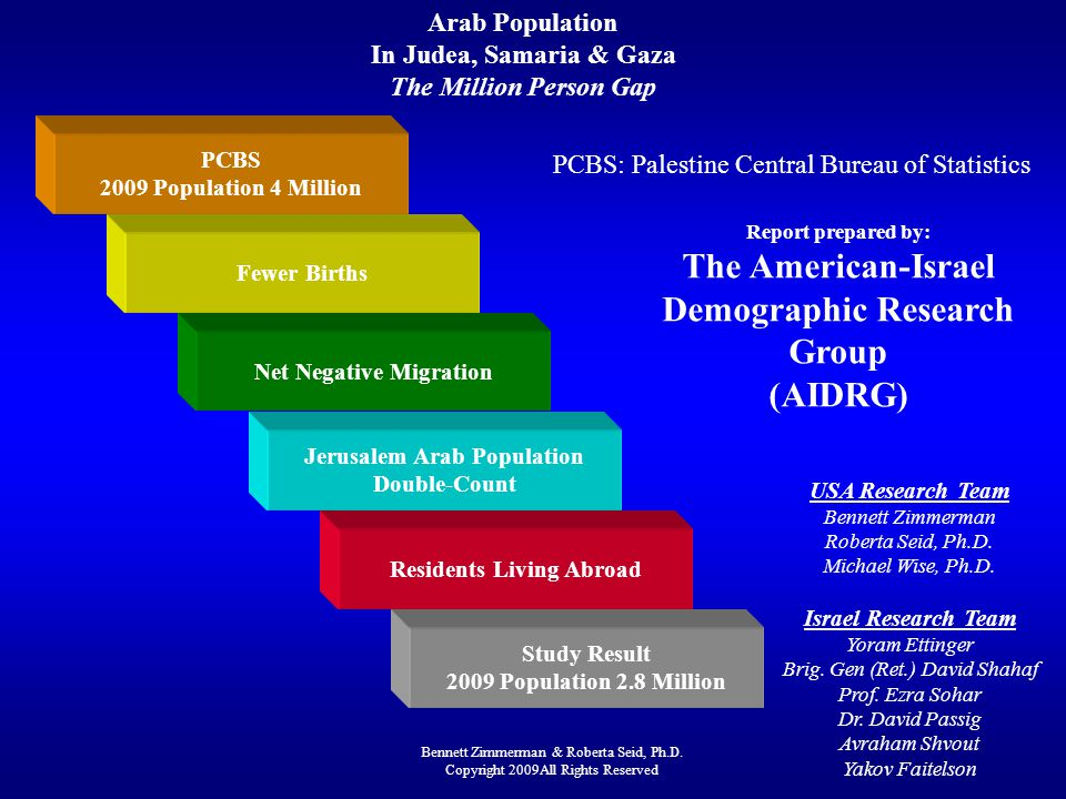 The American-Israel Demographic Research Group (AIDRG)