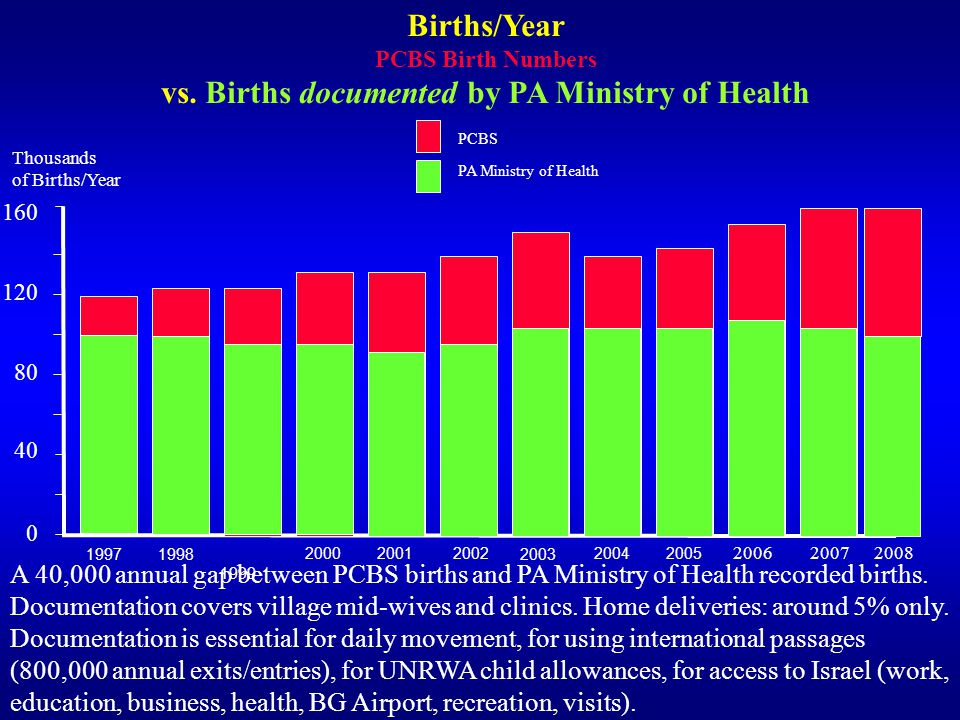 vs. Births documented by PA Ministry of Health