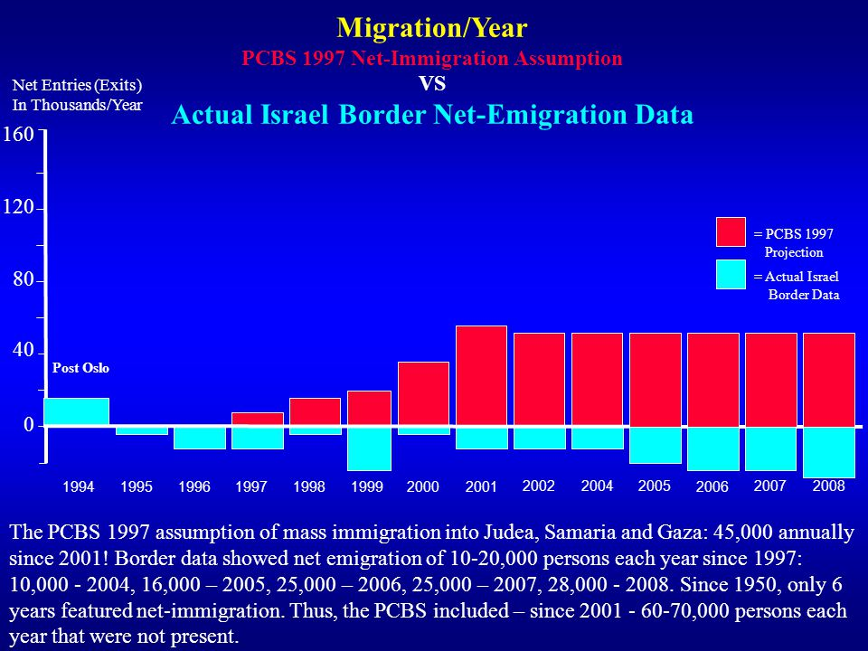 Migration/Year Actual Israel Border Net-Emigration Data