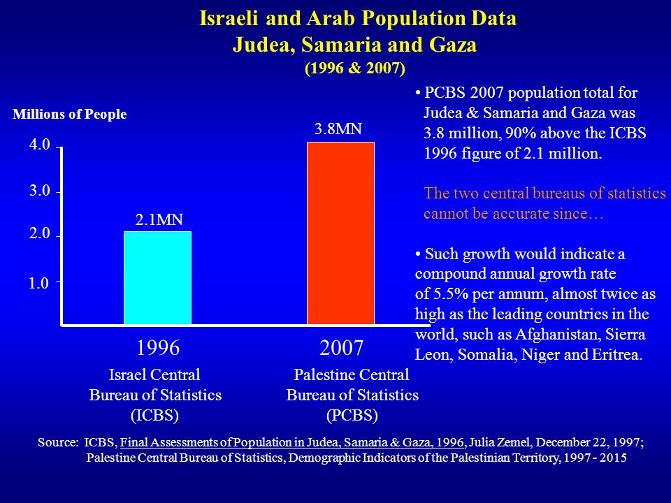 Israeli and Arab Population Data
