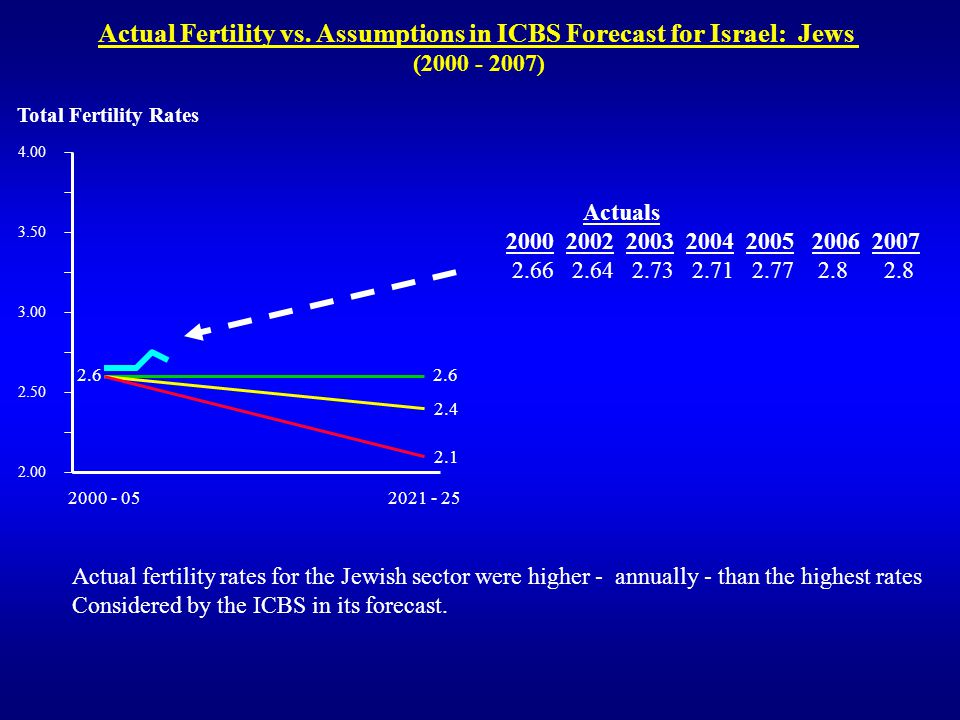 Actual Fertility vs. Assumptions in ICBS Forecast for Israel: Jews