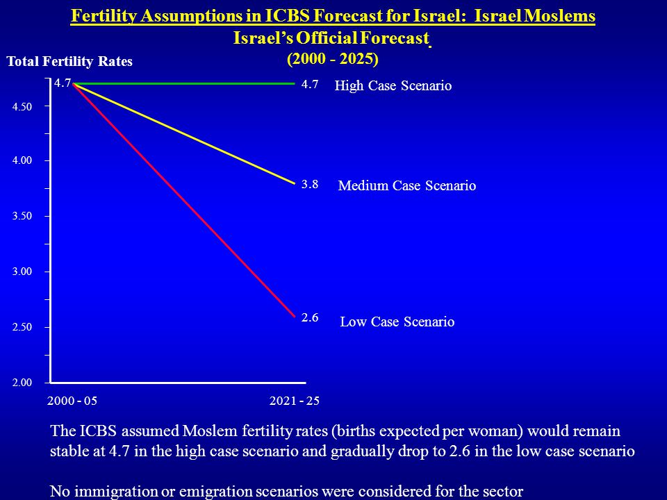 Fertility Assumptions in ICBS Forecast for Israel: Israel Moslems