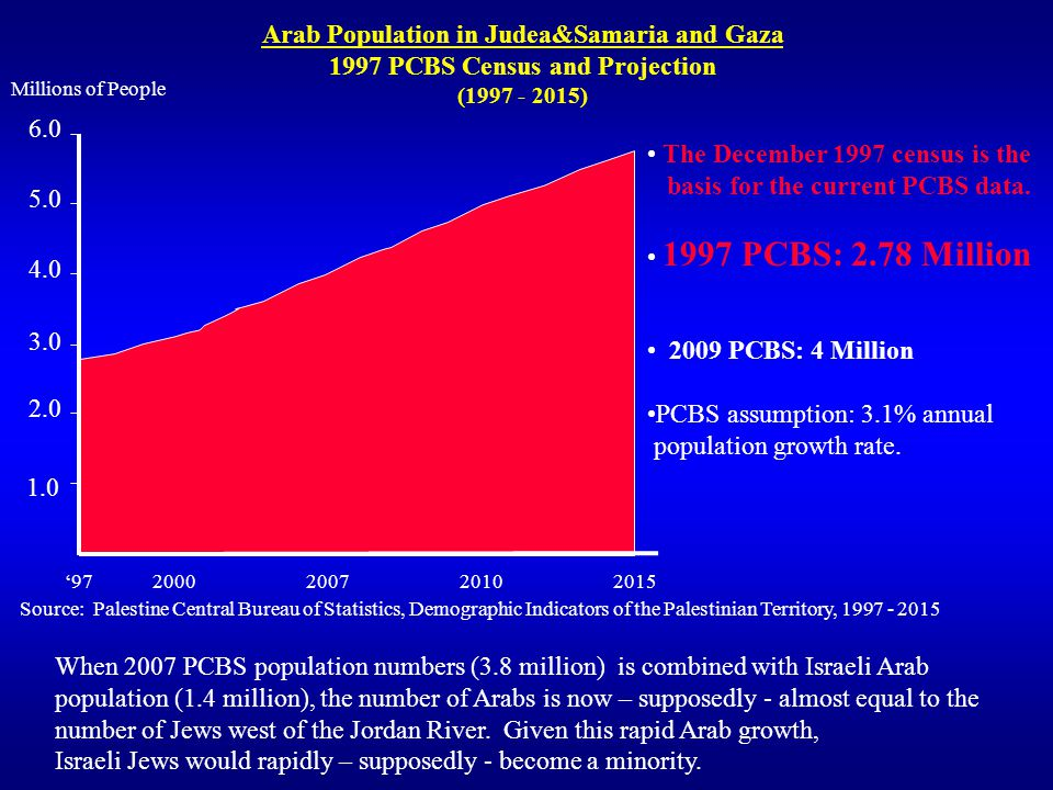 Arab Population in Judea&Samaria and Gaza