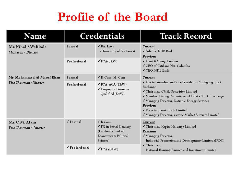 Profile of the Board