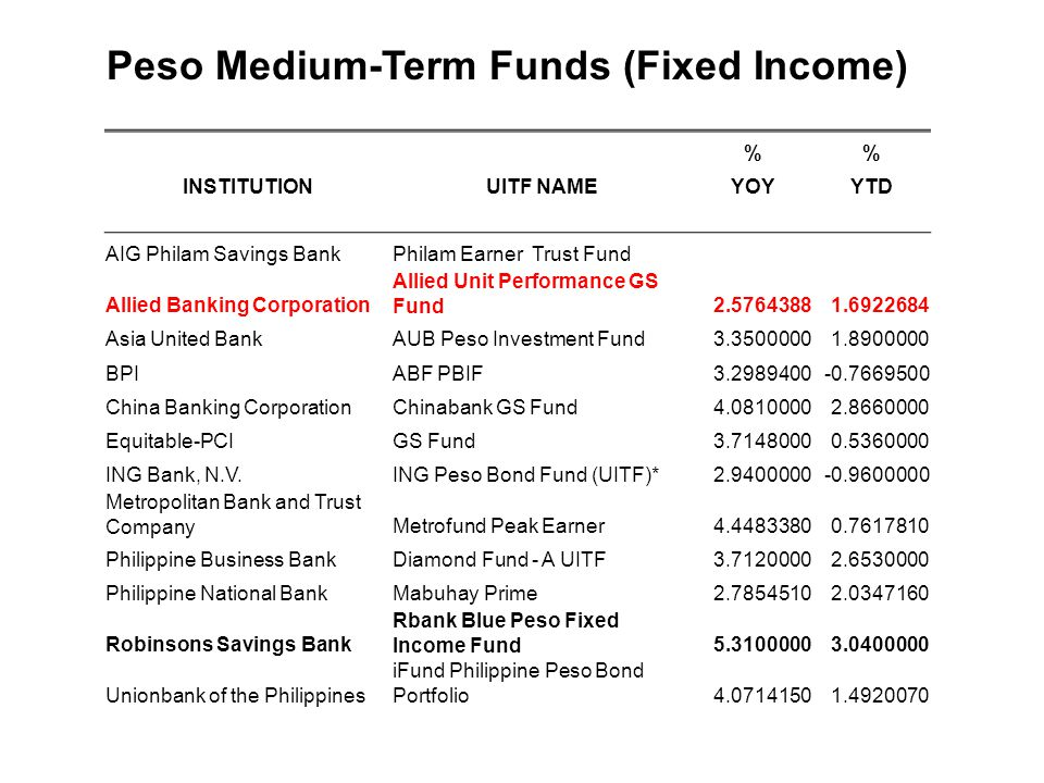 Peso Medium-Term Funds (Fixed Income)