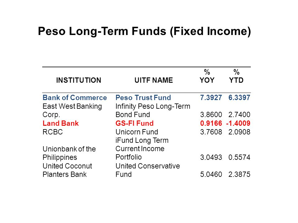 Peso Long-Term Funds (Fixed Income)