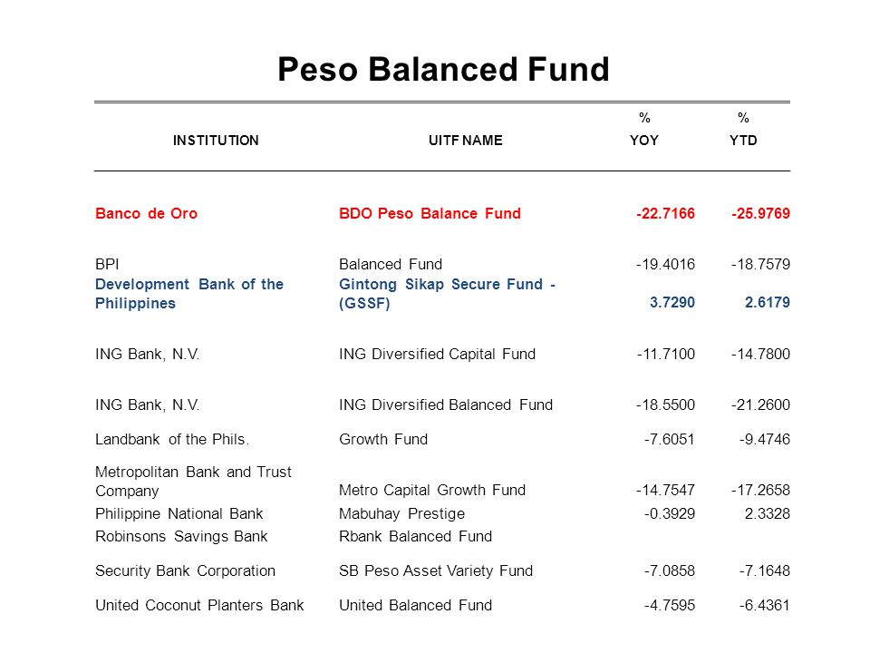 Peso Balanced Fund Banco de Oro BDO Peso Balance Fund -22.7166