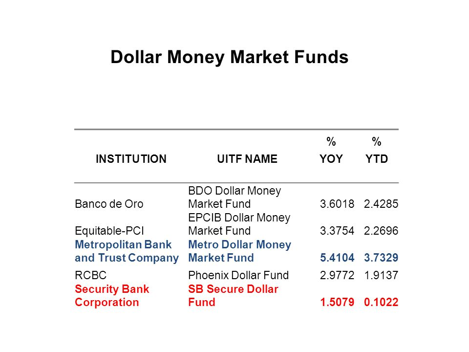 Dollar Money Market Funds