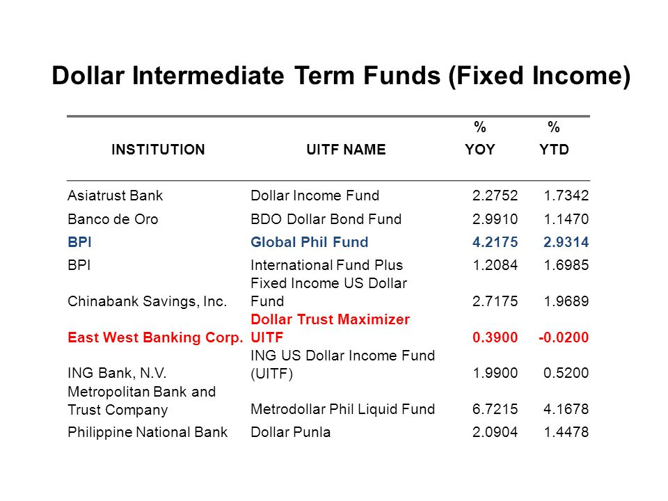 Dollar Intermediate Term Funds (Fixed Income)